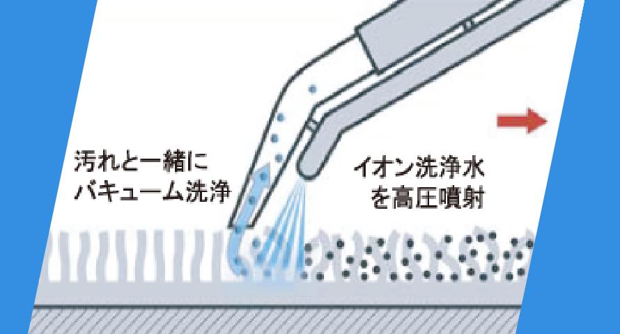 バキューム洗浄