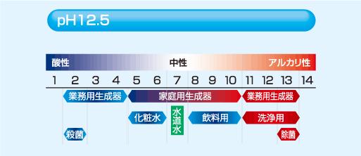pH12.5