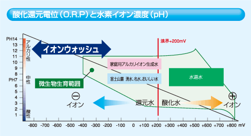 酸化還元電位(O.R.P)と水素イオン濃度(pH)